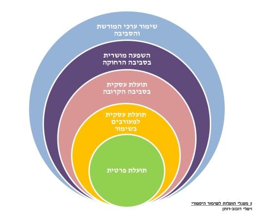 5 circle outcomes
